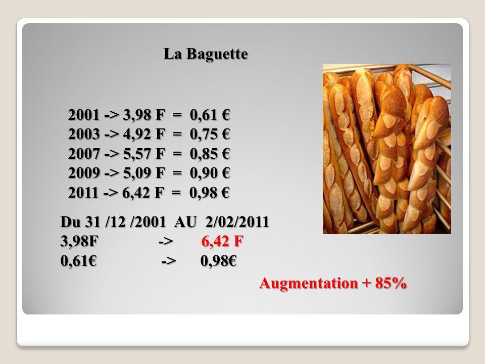 La Baguette 2001 -> 3,98 F = 0,61 € 2003 -> 4,92 F = 0,75 € 2007 -> 5,57 F = 0,85 € 2009 -> 5,09 F = 0,90 €