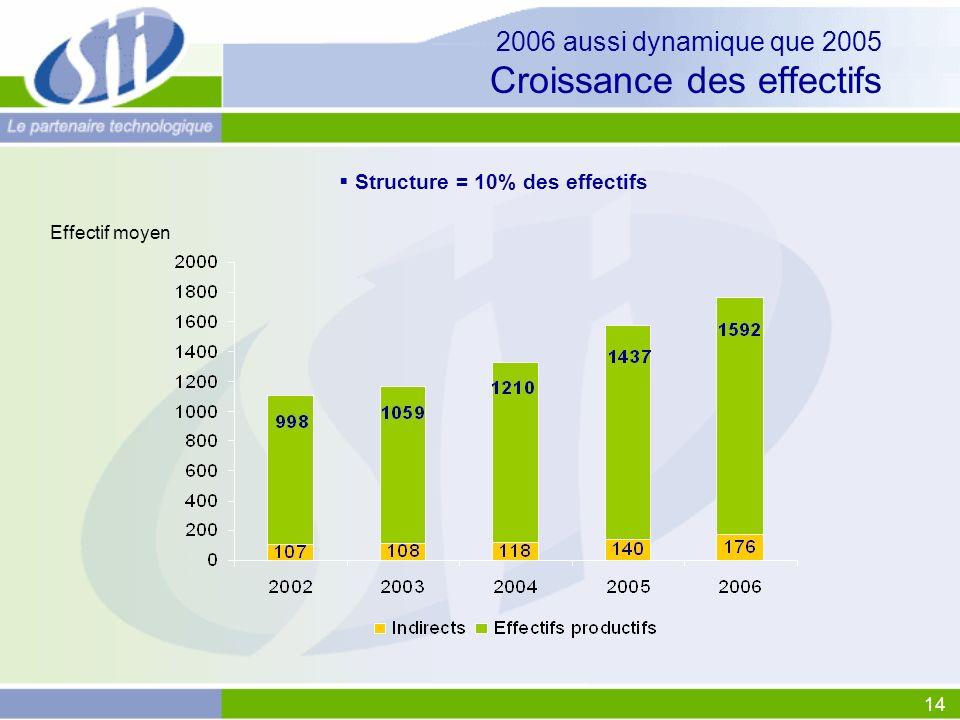 2006 aussi dynamique que 2005 Croissance des effectifs