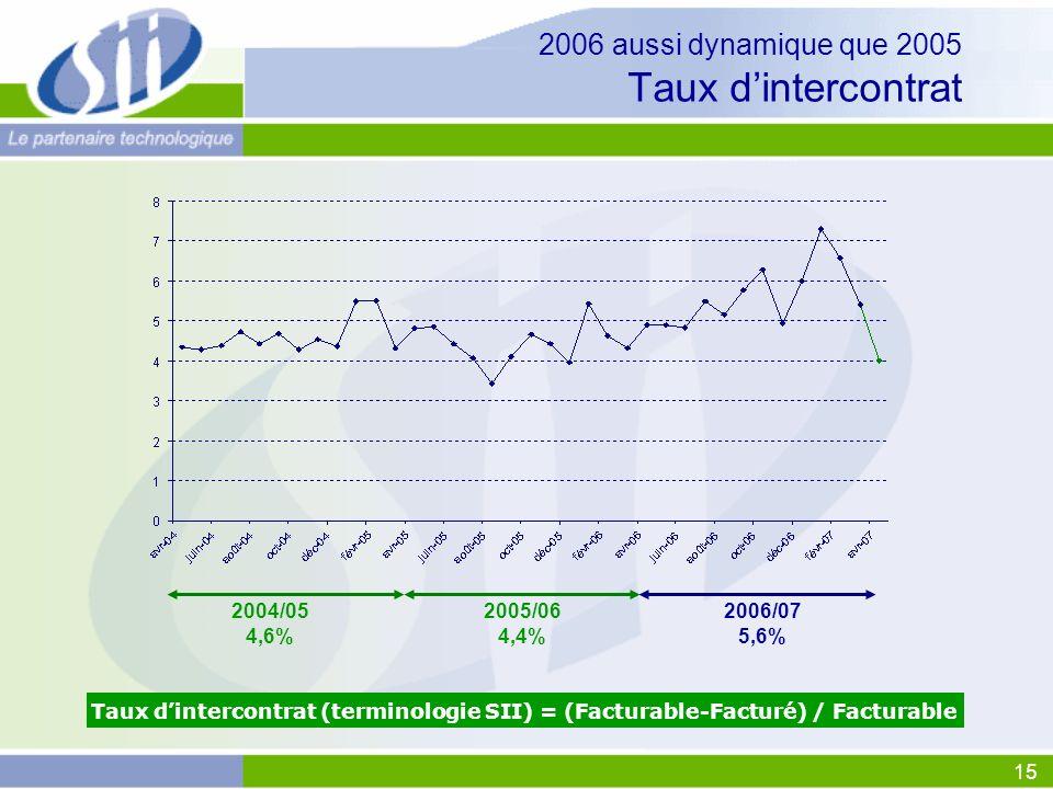 2006 aussi dynamique que 2005 Taux d'intercontrat