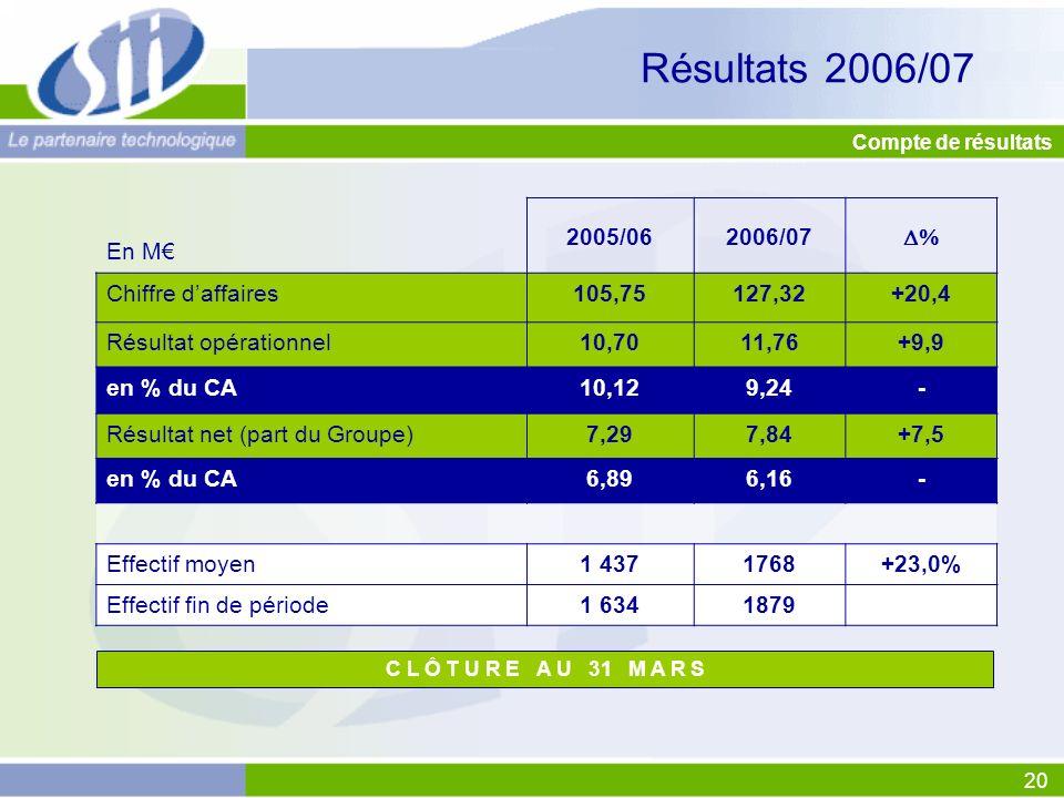 Résultats 2006/07 En M€ 2005/06 2006/07  Chiffre d'affaires 105,75