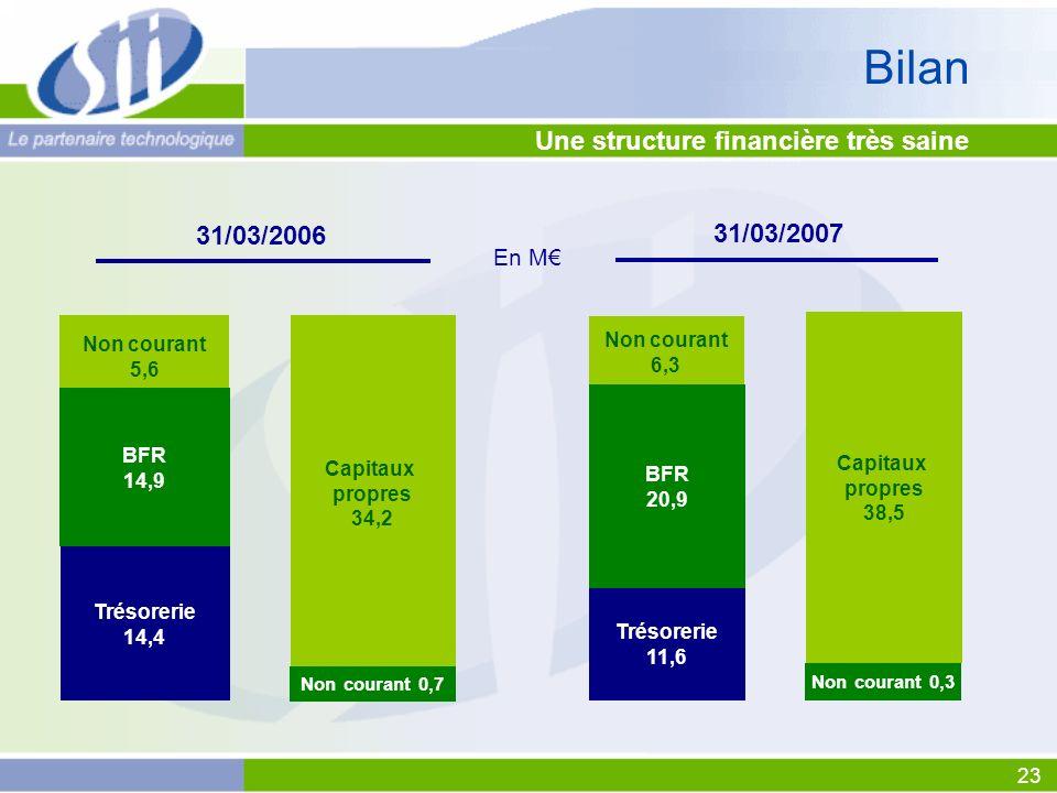 Bilan Une structure financière très saine 31/03/2006 31/03/2007 En M€
