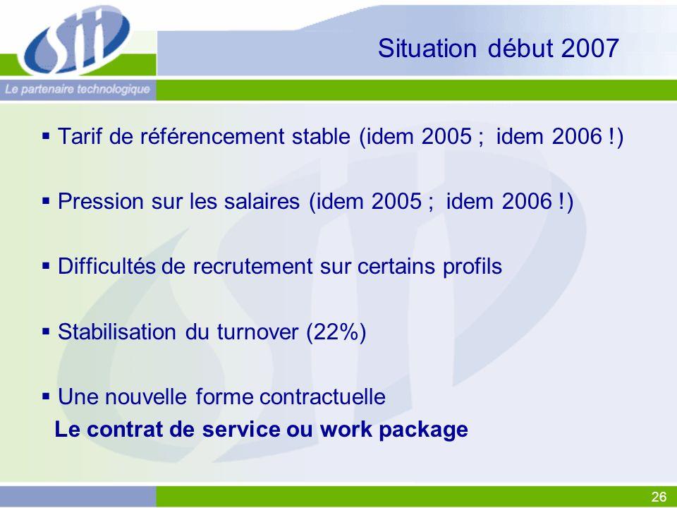 Situation début 2007 Tarif de référencement stable (idem 2005 ; idem 2006 !) Pression sur les salaires (idem 2005 ; idem 2006 !)