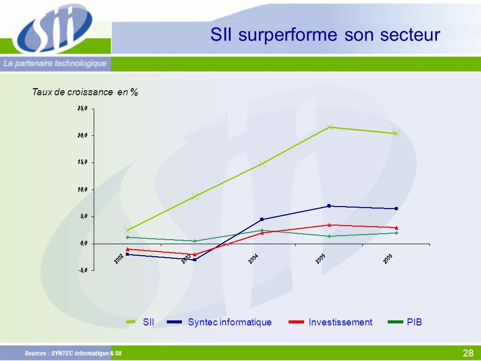 SII surperforme son secteur