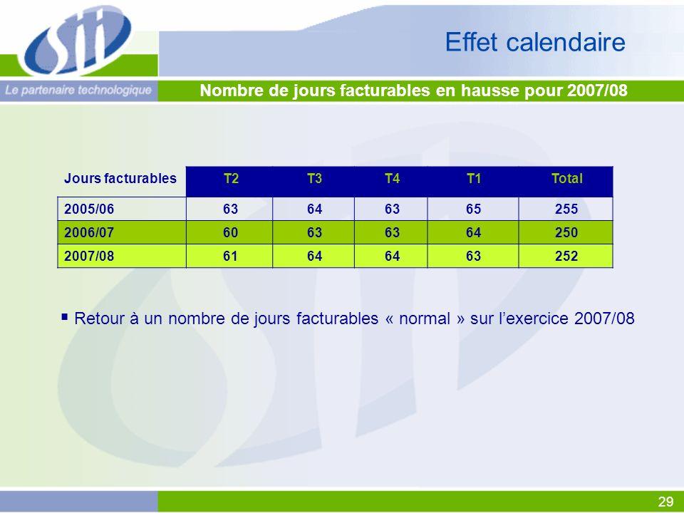 Effet calendaire Nombre de jours facturables en hausse pour 2007/08