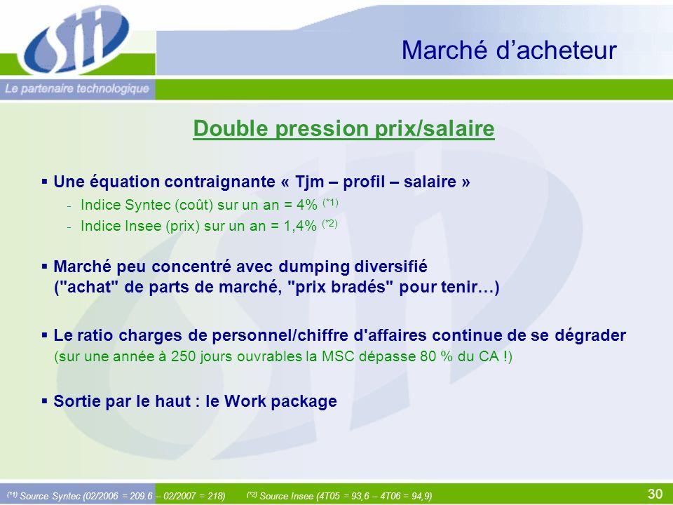 Double pression prix/salaire