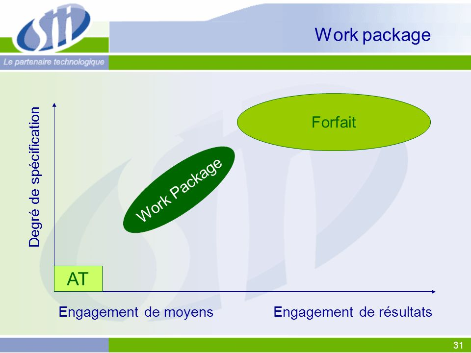 Work package AT Forfait Work Package Degré de spécification