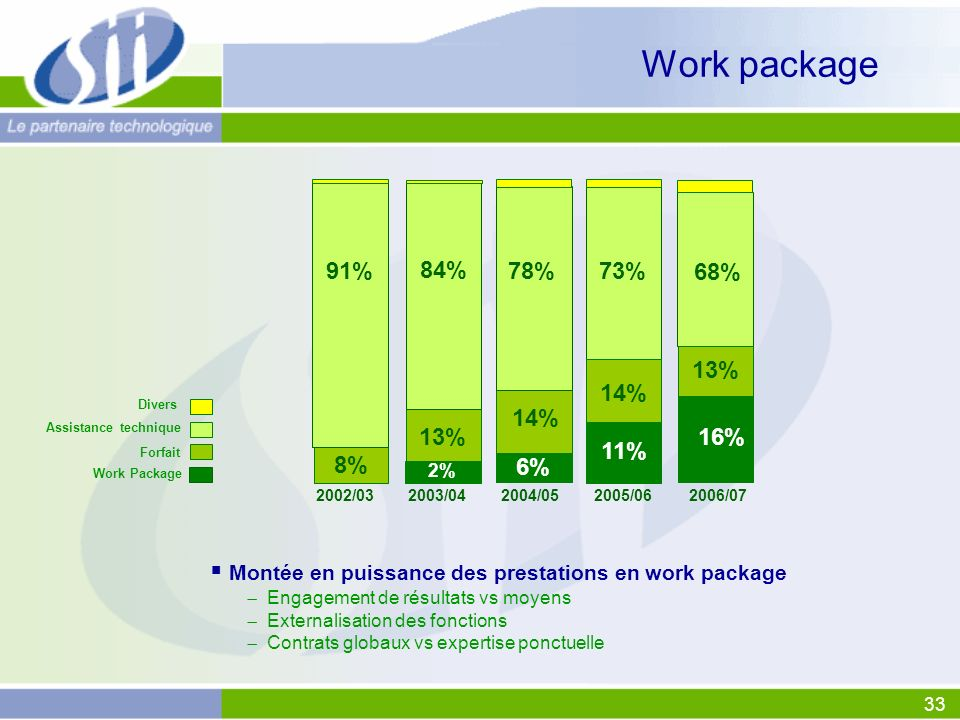 Work package Montée en puissance des prestations en work package 91%