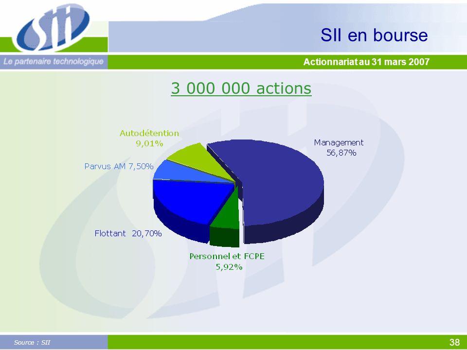 SII en bourse 3 000 000 actions Actionnariat au 31 mars 2007