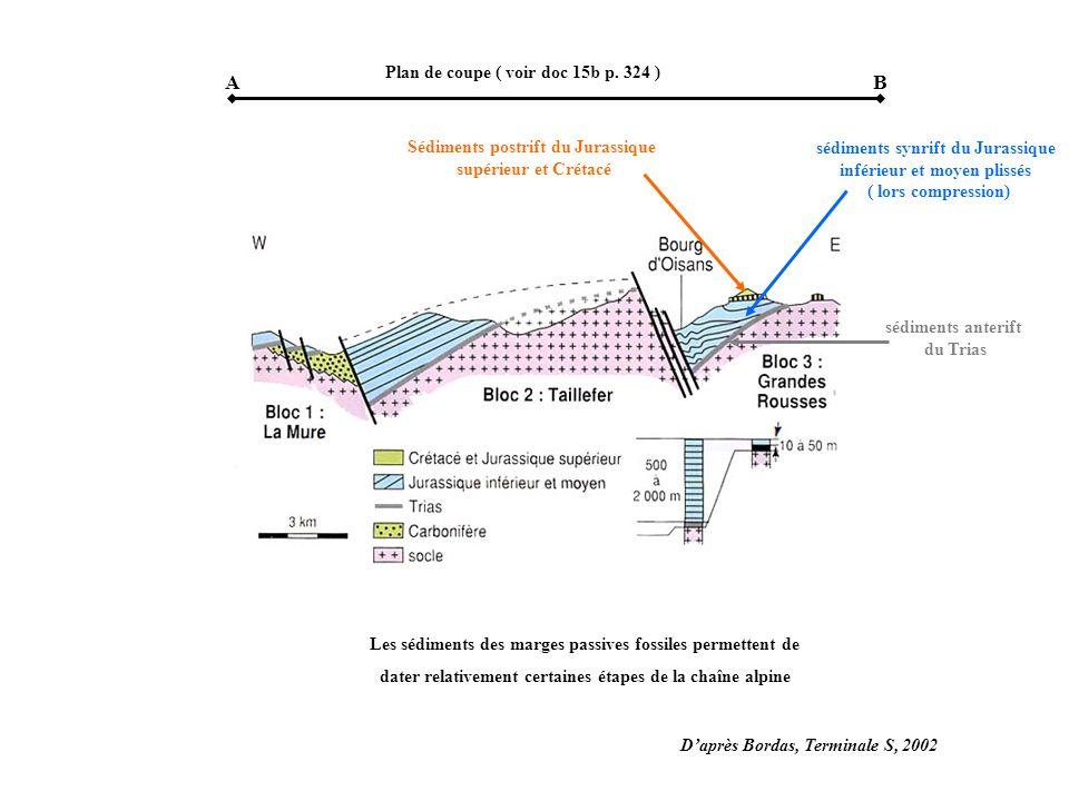 A B Plan de coupe ( voir doc 15b p. 324 )