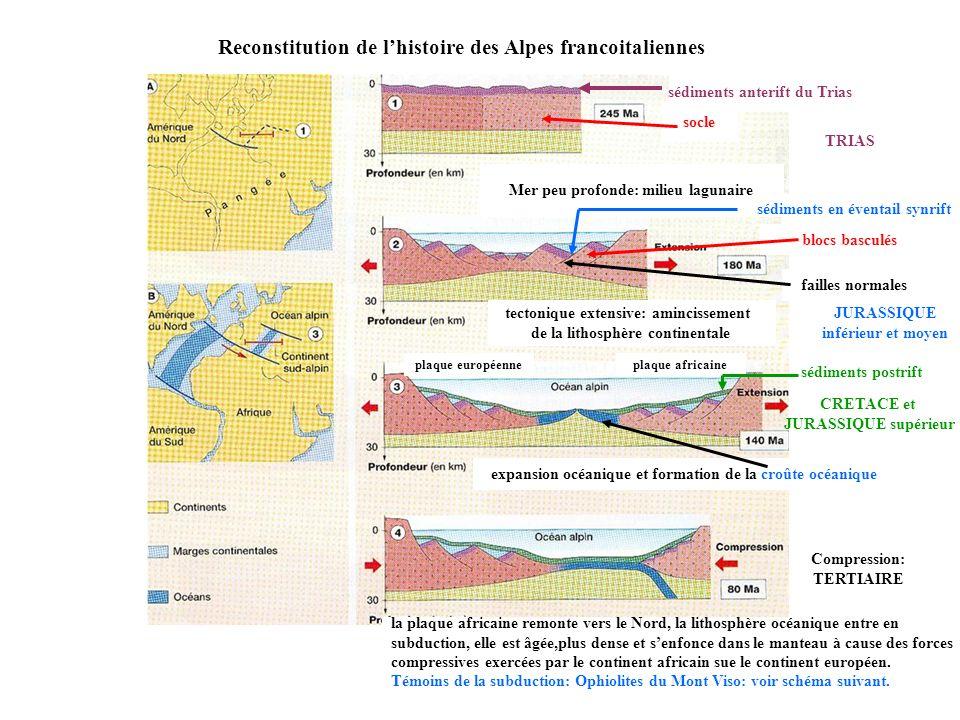 Reconstitution de l'histoire des Alpes francoitaliennes