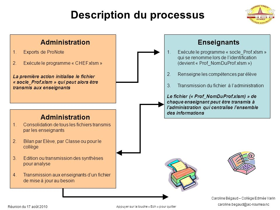 Description du processus
