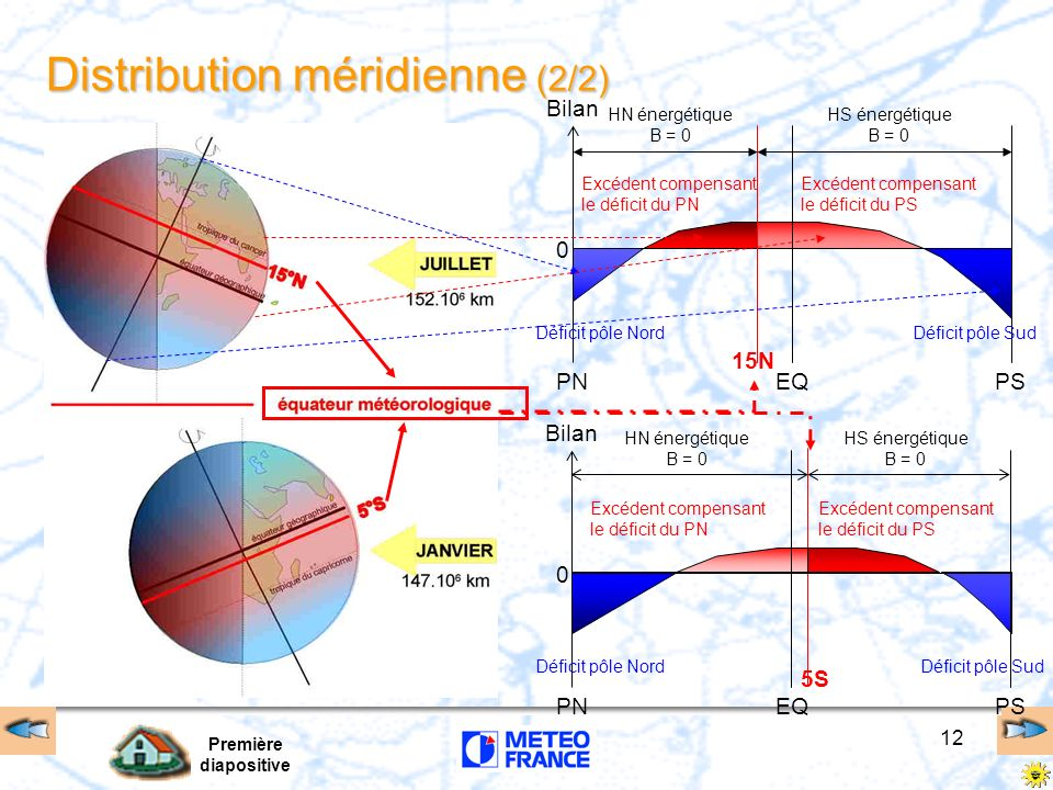 Distribution méridienne (2/2)