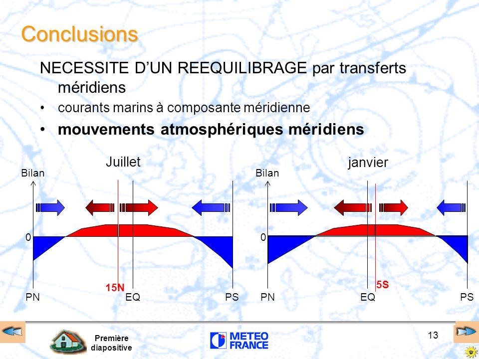 Conclusions NECESSITE D'UN REEQUILIBRAGE par transferts méridiens