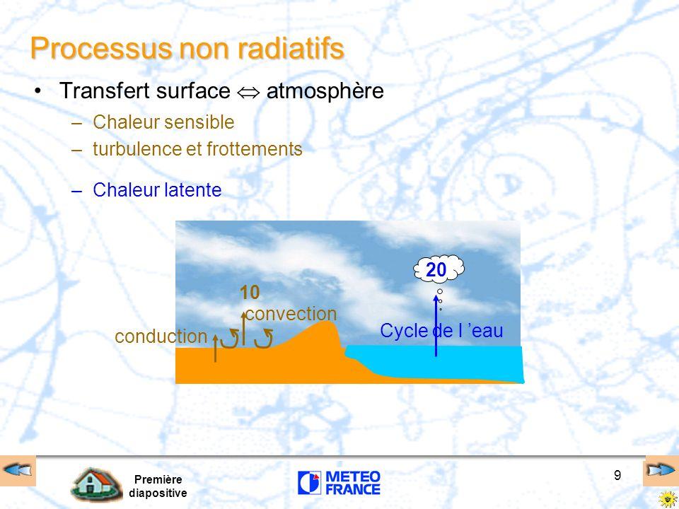 Processus non radiatifs