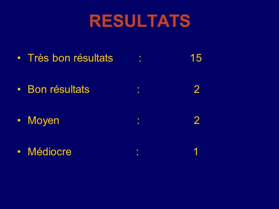 RESULTATS Très bon résultats : 15 Bon résultats : 2 Moyen : 2