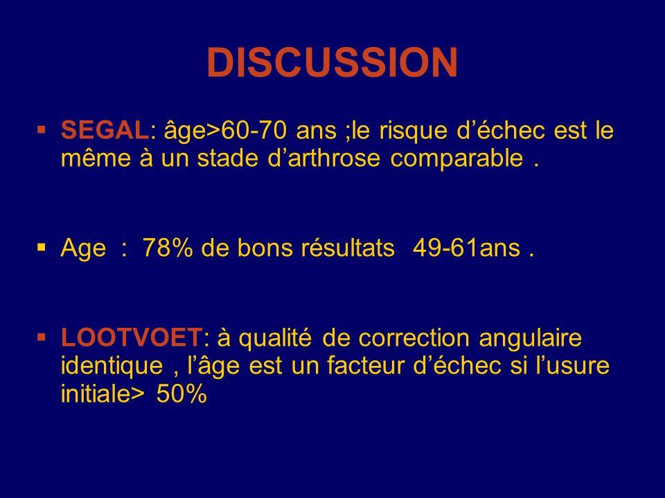 DISCUSSION SEGAL: âge>60-70 ans ;le risque d'échec est le même à un stade d'arthrose comparable . Age : 78% de bons résultats 49-61ans .