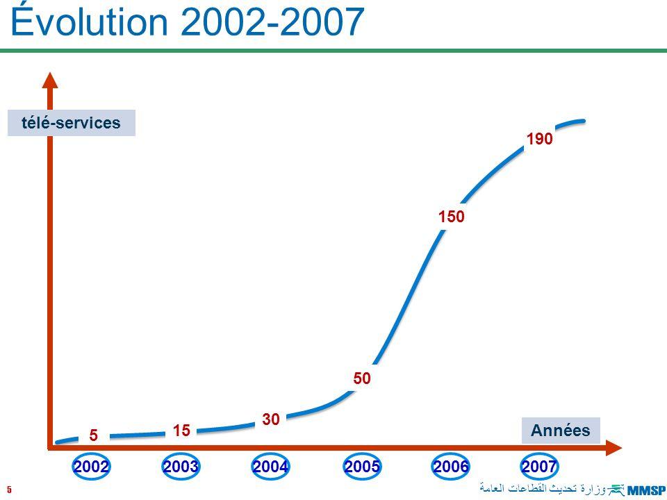 Évolution 2002-2007 télé-services 190 150 50 30 15 Années 5 2002 2003