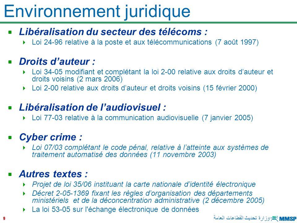Environnement juridique