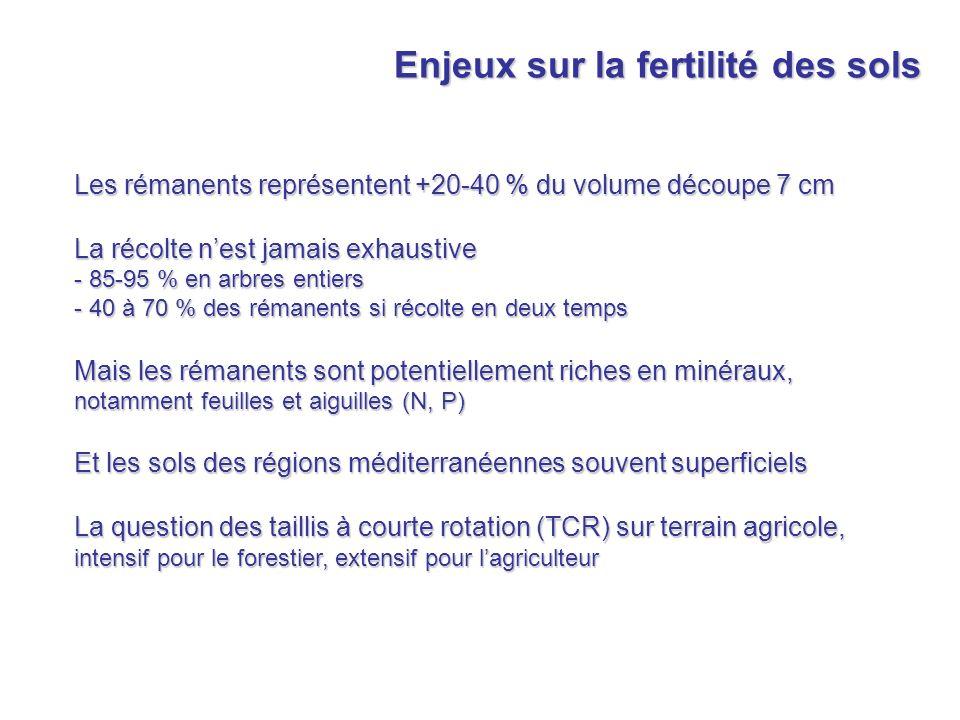 Enjeux sur la fertilité des sols