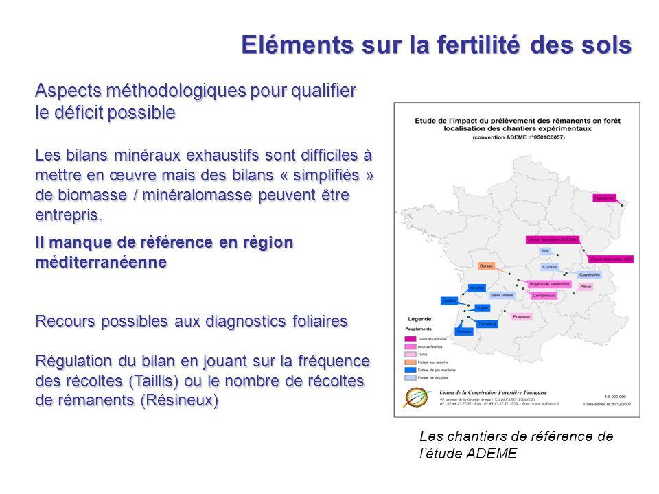 Eléments sur la fertilité des sols
