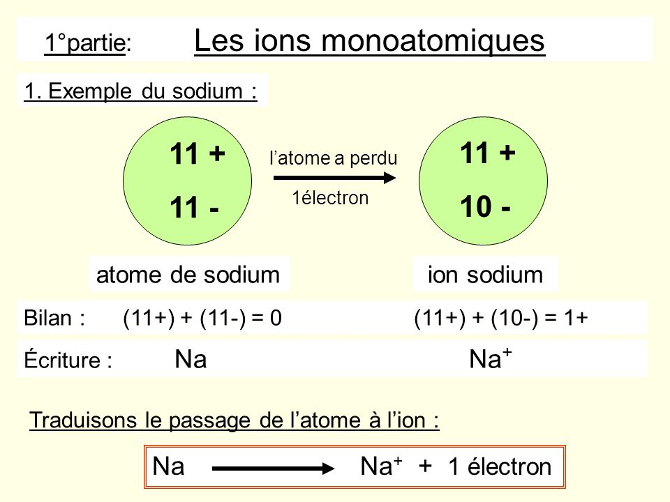 1°partie: Les ions monoatomiques