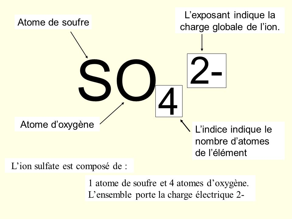 SO4 2- L'exposant indique la charge globale de l'ion. Atome de soufre