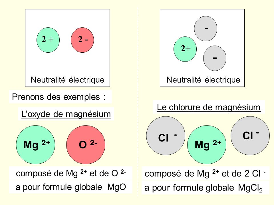 - 2 + 2 - 2+ - Neutralité électrique. Neutralité électrique. Prenons des exemples : Le chlorure de magnésium.