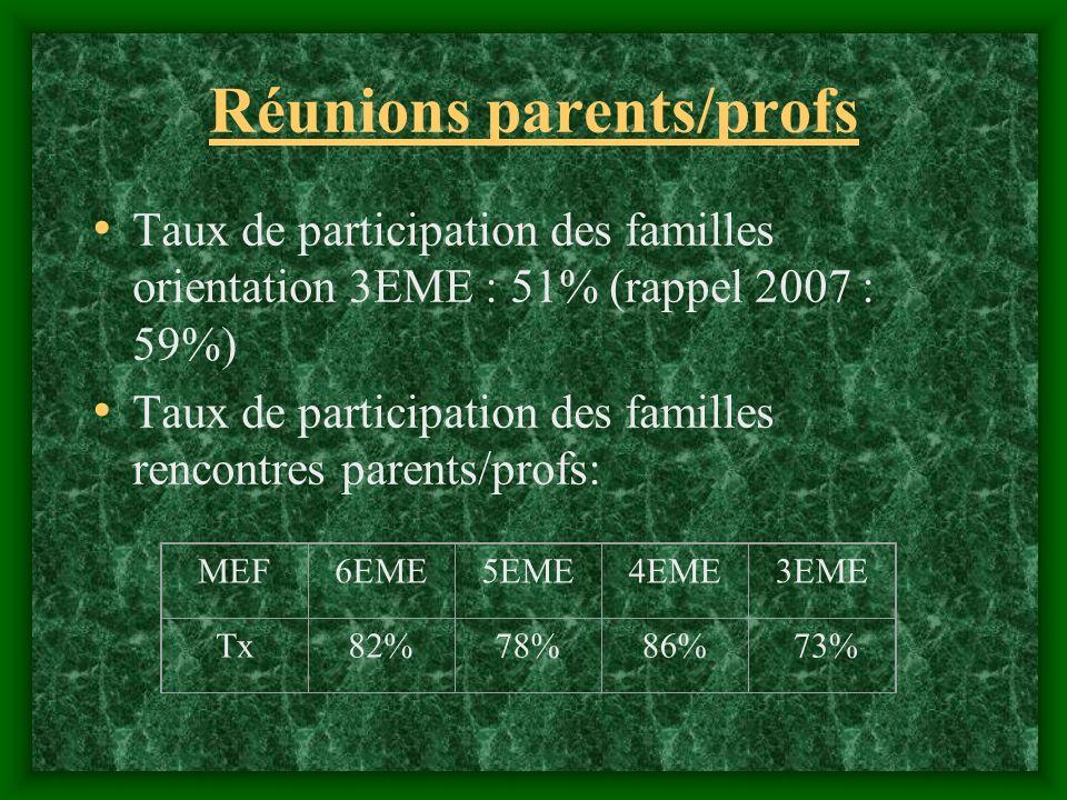 Réunions parents/profs