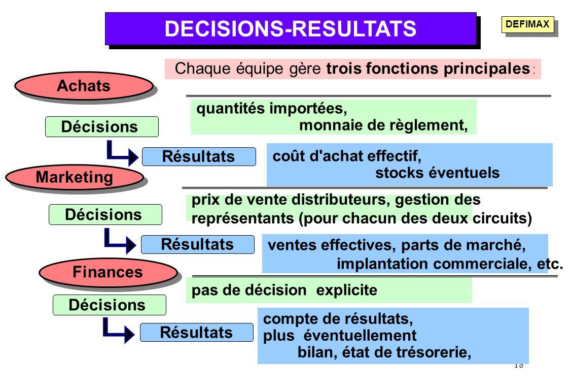 DECISIONS-RESULTATS Chaque équipe gère trois fonctions principales :