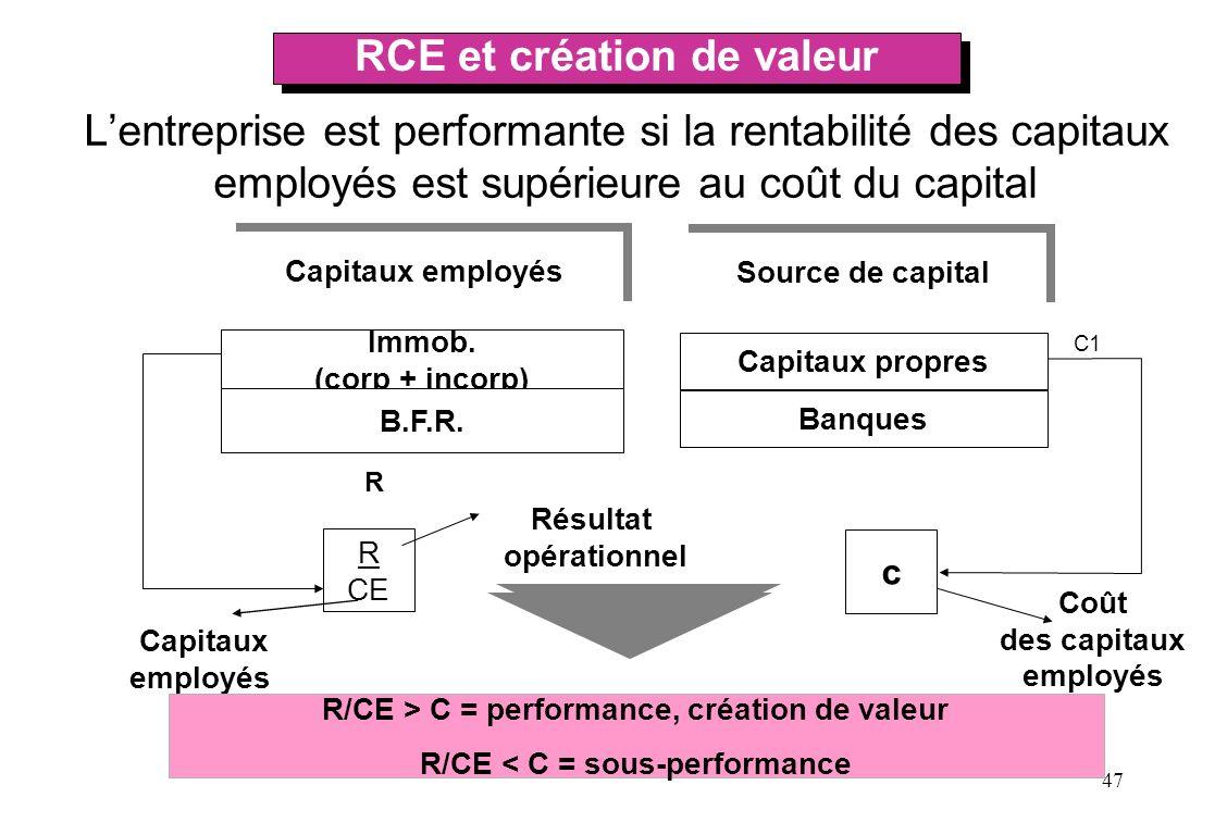 RCE et création de valeur