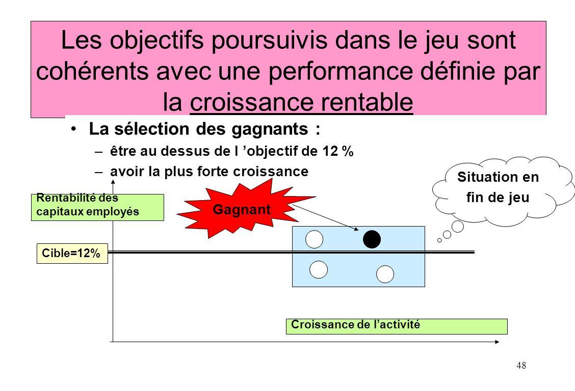 Les objectifs poursuivis dans le jeu sont cohérents avec une performance définie par la croissance rentable