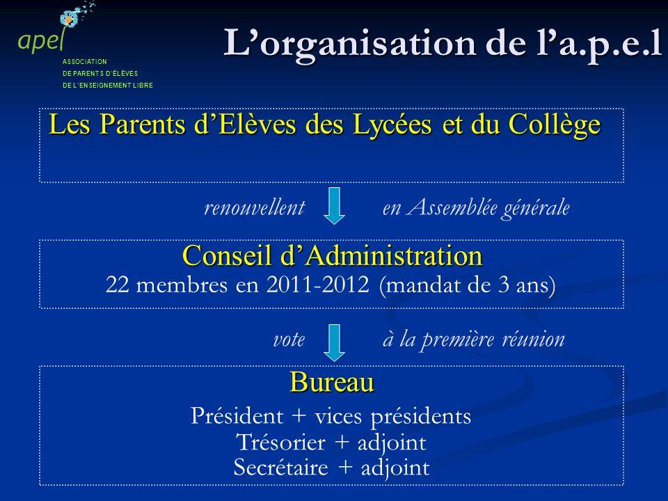 L'organisation de l'a.p.e.l