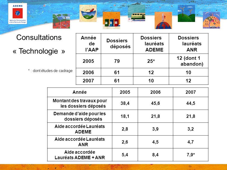 Consultations « Technologie » Année de l'AAP Dossiers déposés