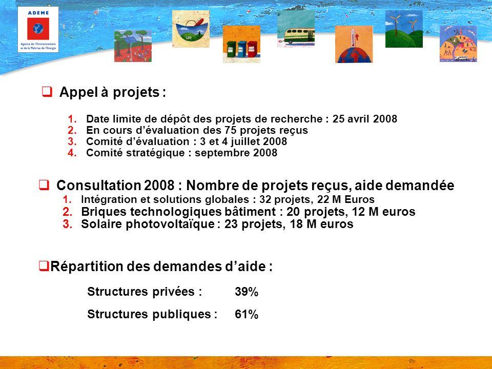 Consultation 2008 : Nombre de projets reçus, aide demandée