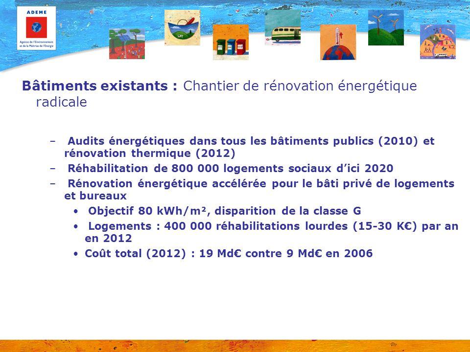Bâtiments existants : Chantier de rénovation énergétique radicale