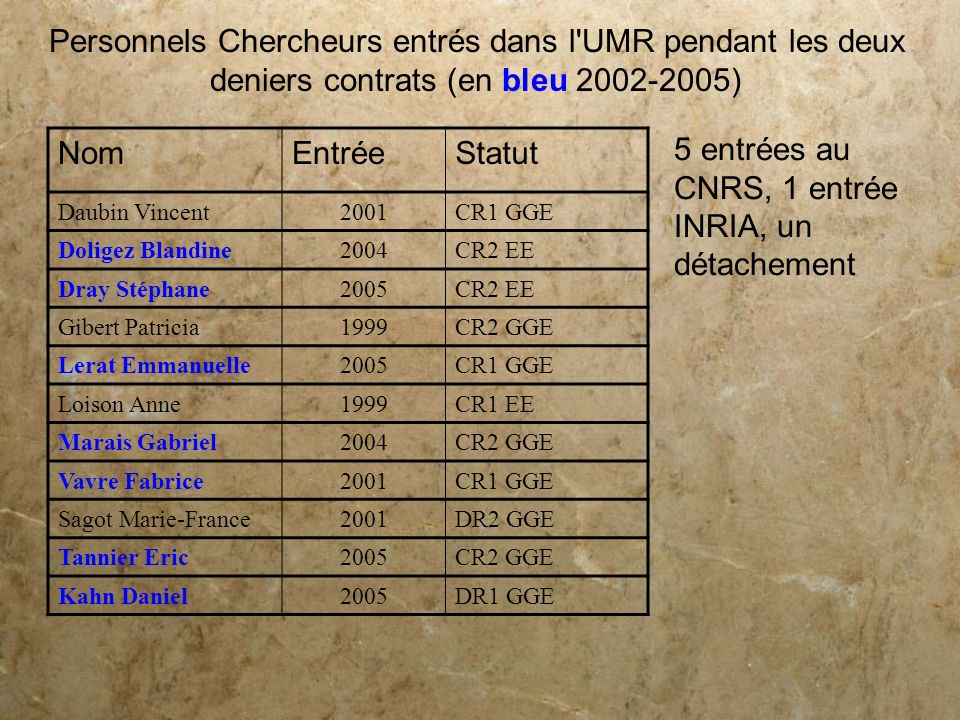 5 entrées au CNRS, 1 entrée INRIA, un détachement