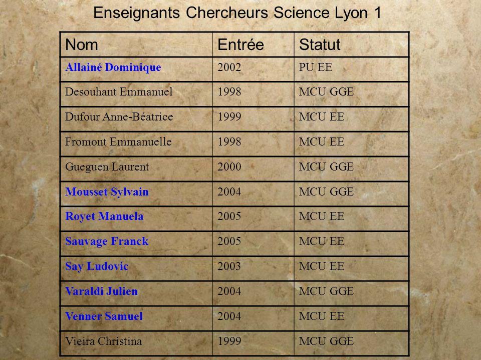 Enseignants Chercheurs Science Lyon 1 Nom Entrée Statut