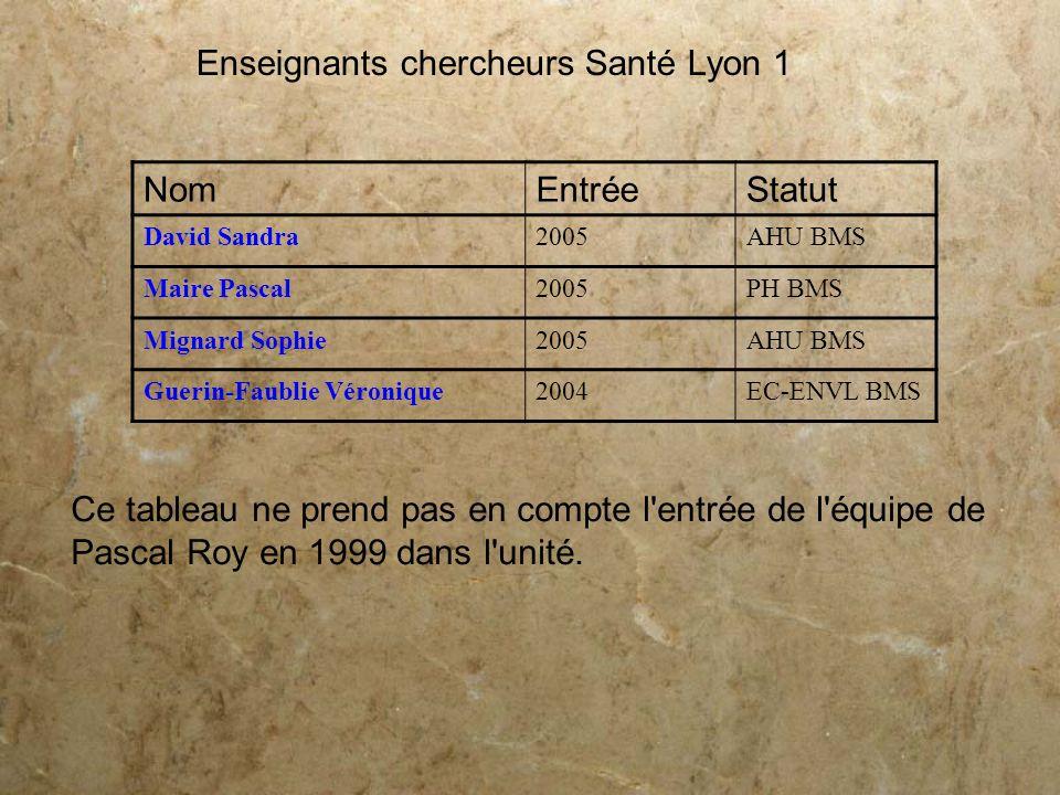 Enseignants chercheurs Santé Lyon 1 Nom Entrée Statut