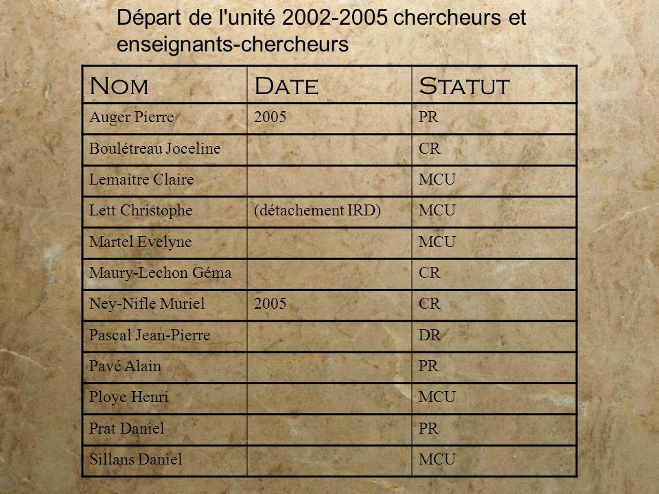 Départ de l unité 2002-2005 chercheurs et enseignants-chercheurs