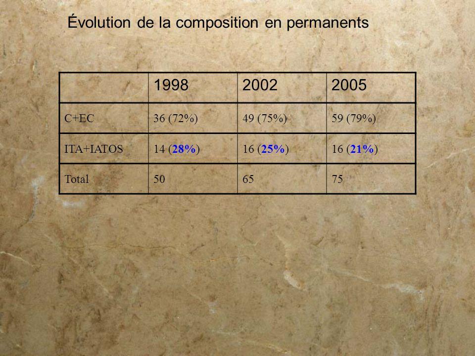 Évolution de la composition en permanents