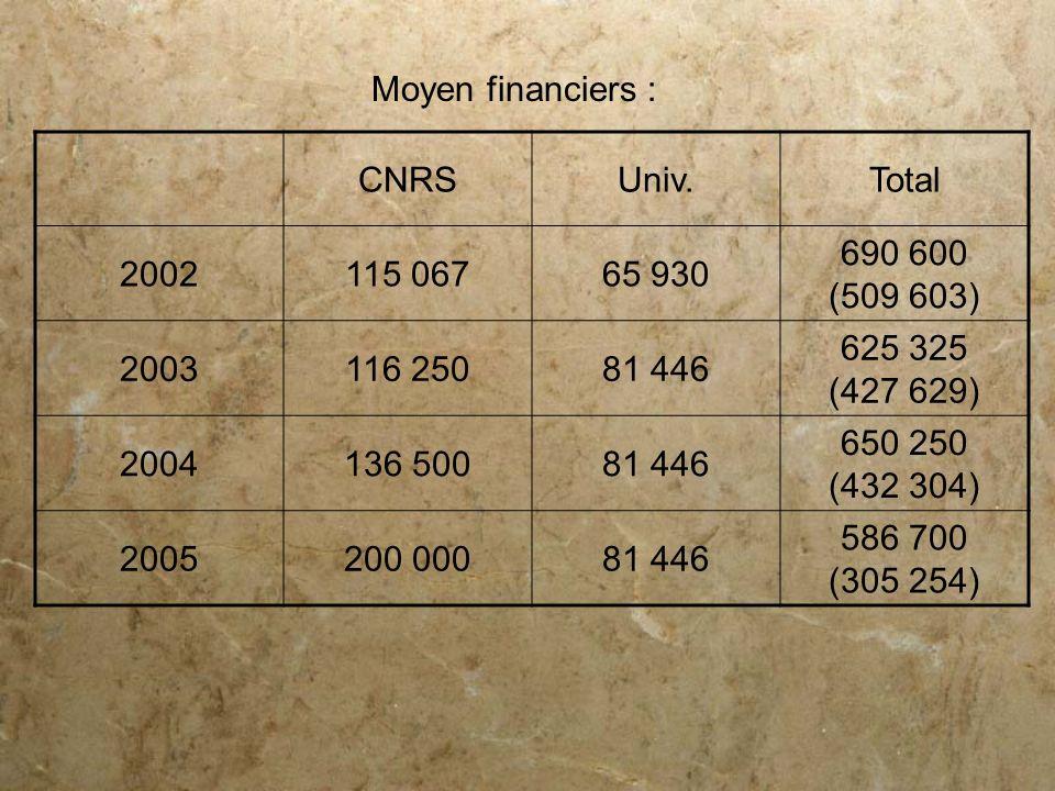 Moyen financiers : CNRS. Univ. Total. 2002. 115 067. 65 930. 690 600. (509 603) 2003. 116 250.