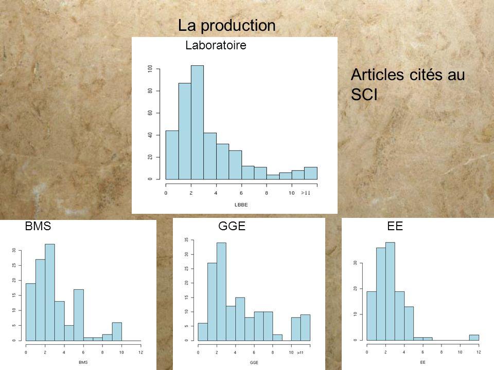 La production Laboratoire Articles cités au SCI BMS GGE EE