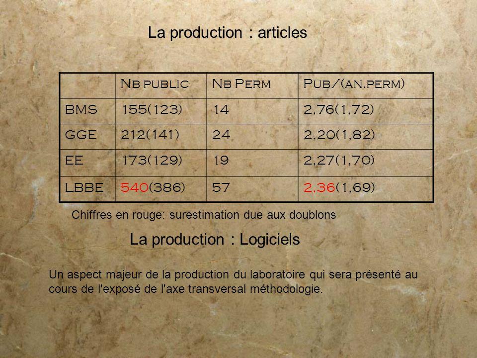 La production : articles