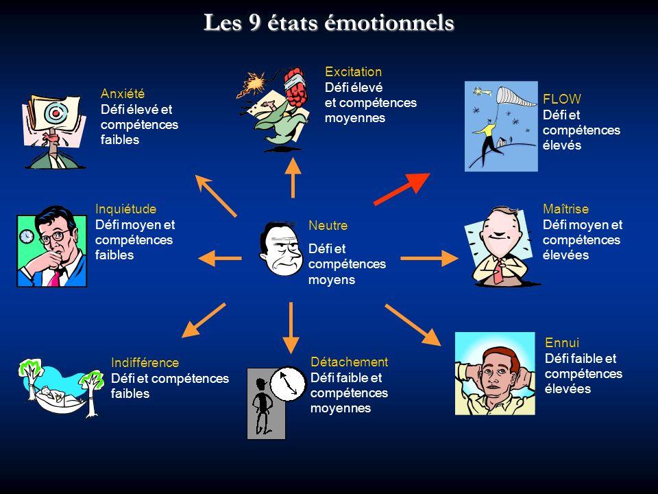 Les 9 états émotionnels Excitation Défi élevé et compétences moyennes