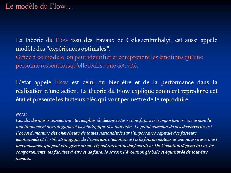 Le modèle du Flow… La théorie du Flow issu des travaux de Csikszentmihalyi, est aussi appelé modèle des expériences optimales .