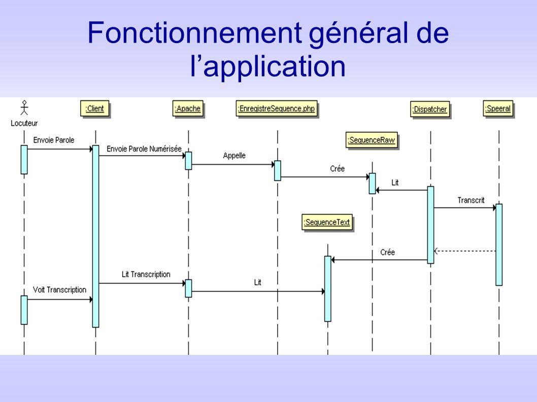 Fonctionnement général de l'application