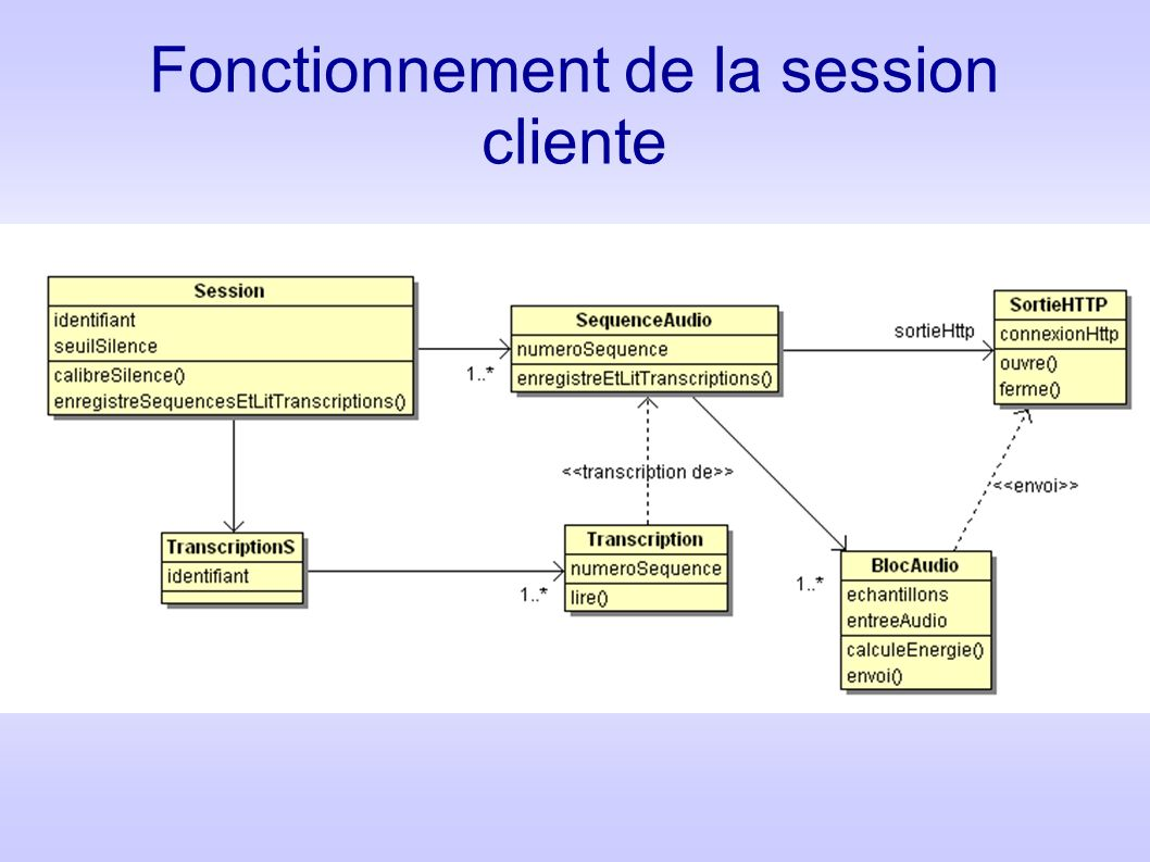 Fonctionnement de la session cliente