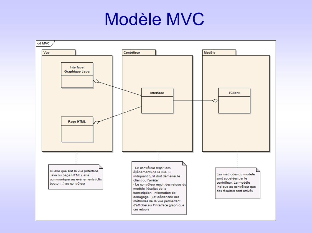 Modèle MVC