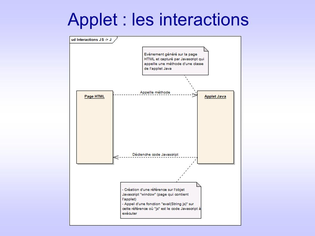 Applet : les interactions