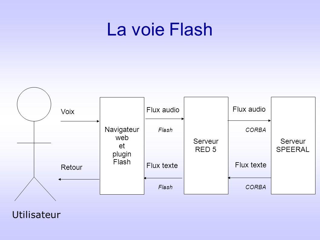 La voie Flash Utilisateur Navigateur web et plugin Flash Serveur RED 5